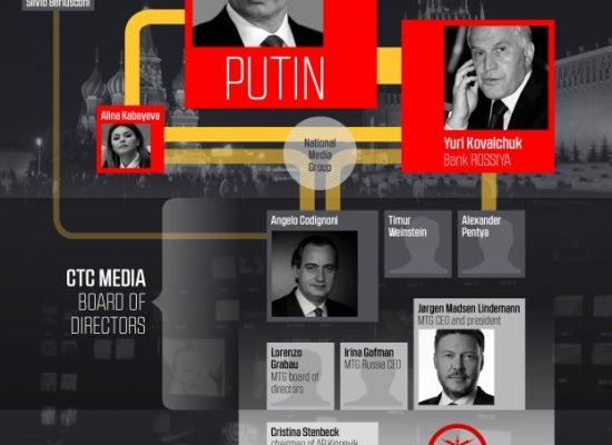 Berlusconi Putin e il controllo dell'informazione