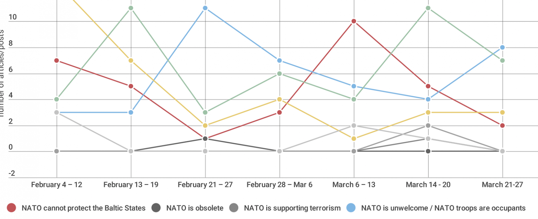Russian Narratives on NATO's Deployment