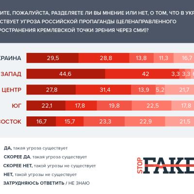 Estudio de StopFake: La conciencia y la actitud de la desinformación y la propaganda en los medios de información
