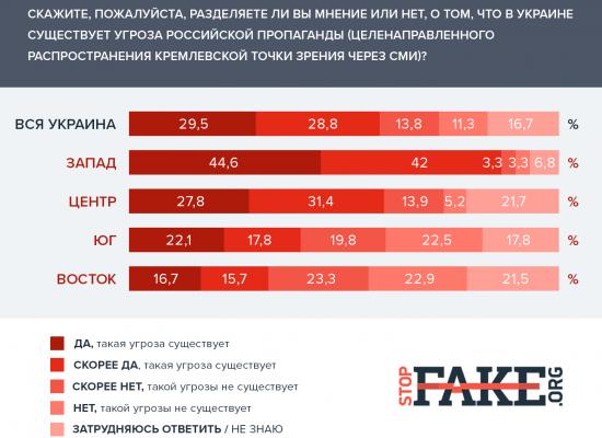 Повечето от украинците считат, че онлайн-медиите и социалните мрежи са главните източници на пропаганда
