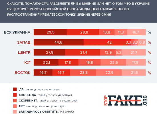 Awareness and Attitude toward the Problem of Disinformation and Propaganda in Mass Media