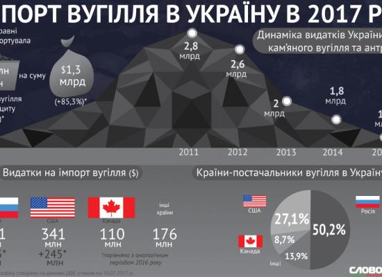 Фейк: Американский уголь может сделать Украину банкротом