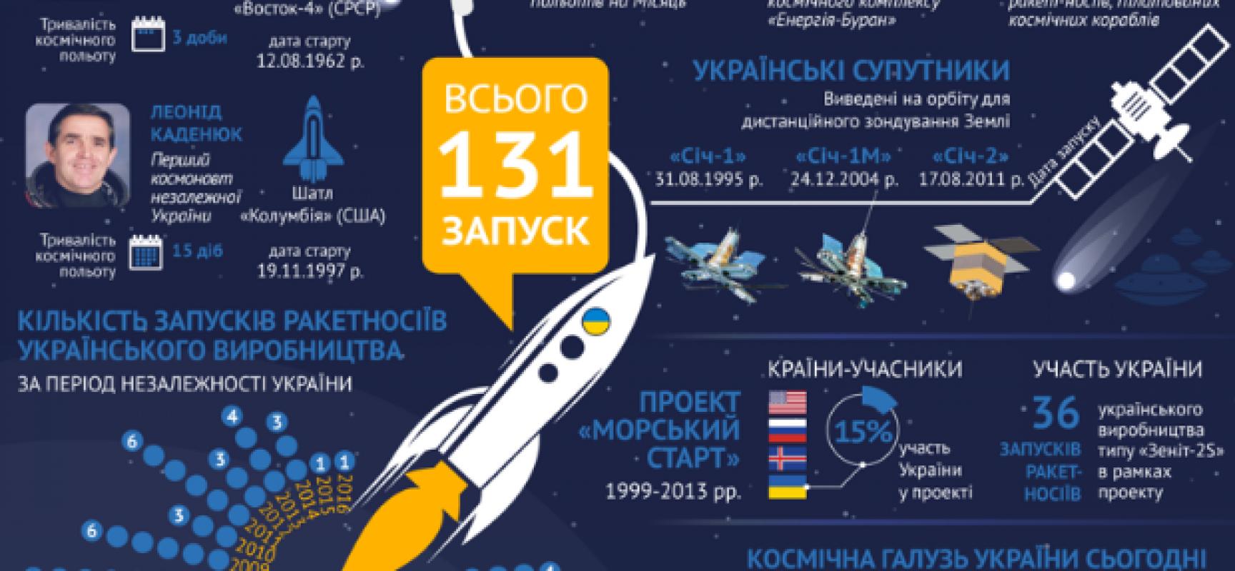 Fake : Scienza e Tecnologia in Ucraina al collasso