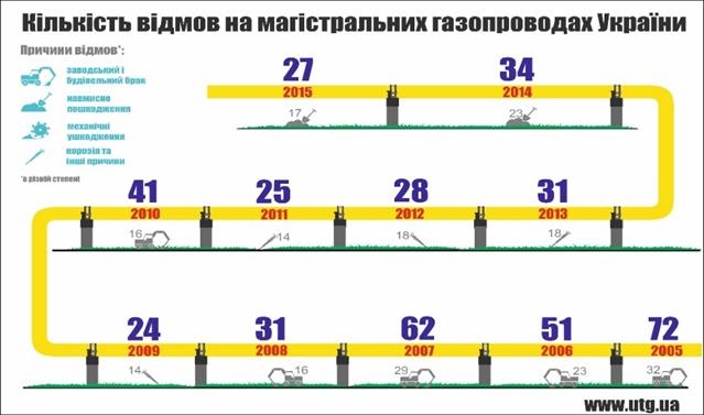 Запасы газа вПХГ Украины увеличились до13,58 млрд кубометров