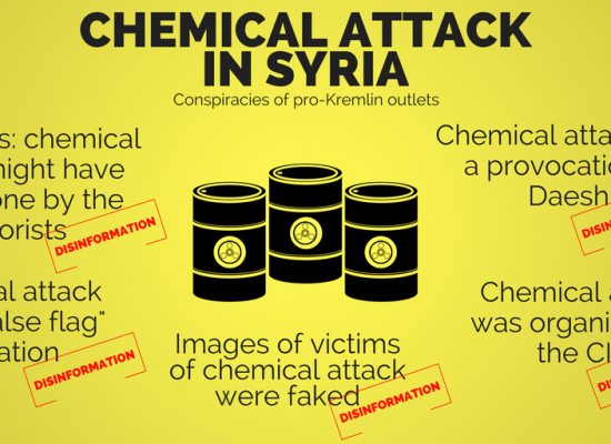 The pro-Kremlin toolbox for disinformation about chemical attacks