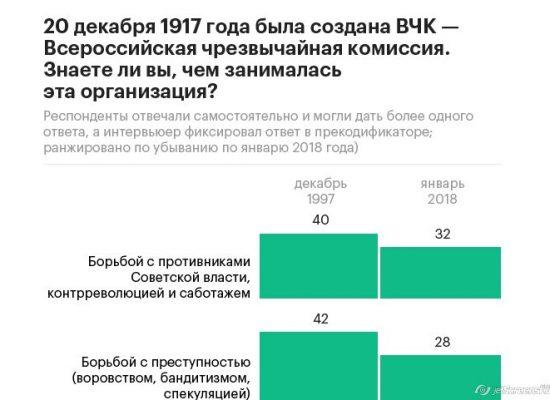 «Левада-центр»: россияне стали лучше относиться к КГБ и ВЧК