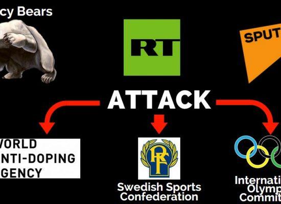 Wspólne wysiłki Fancy Bears, Russia Today i Sputnika: zhakować i oskarżyć
