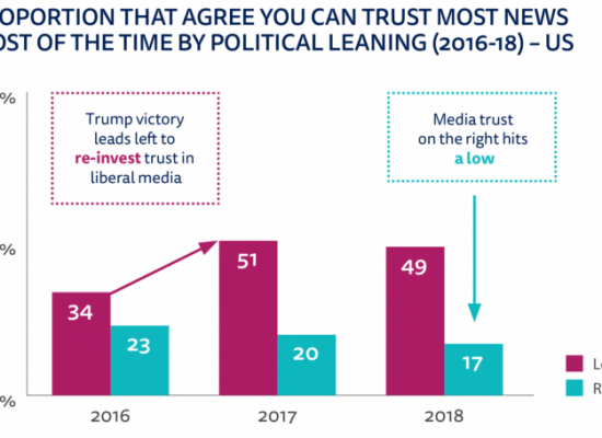 In the U.S., the left trusts the mainstream media more than the right, and the gap is growing
