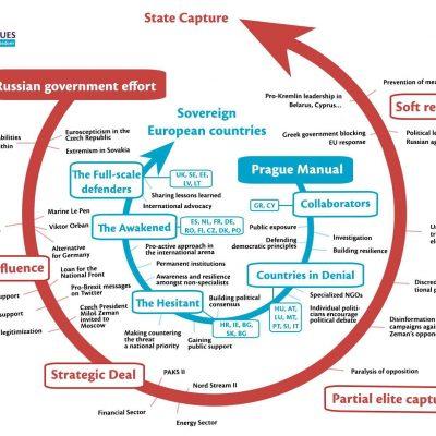 Das Prague Manual – Wie man der Einflussnahme des Kremls in Europa entgegenwirken kann