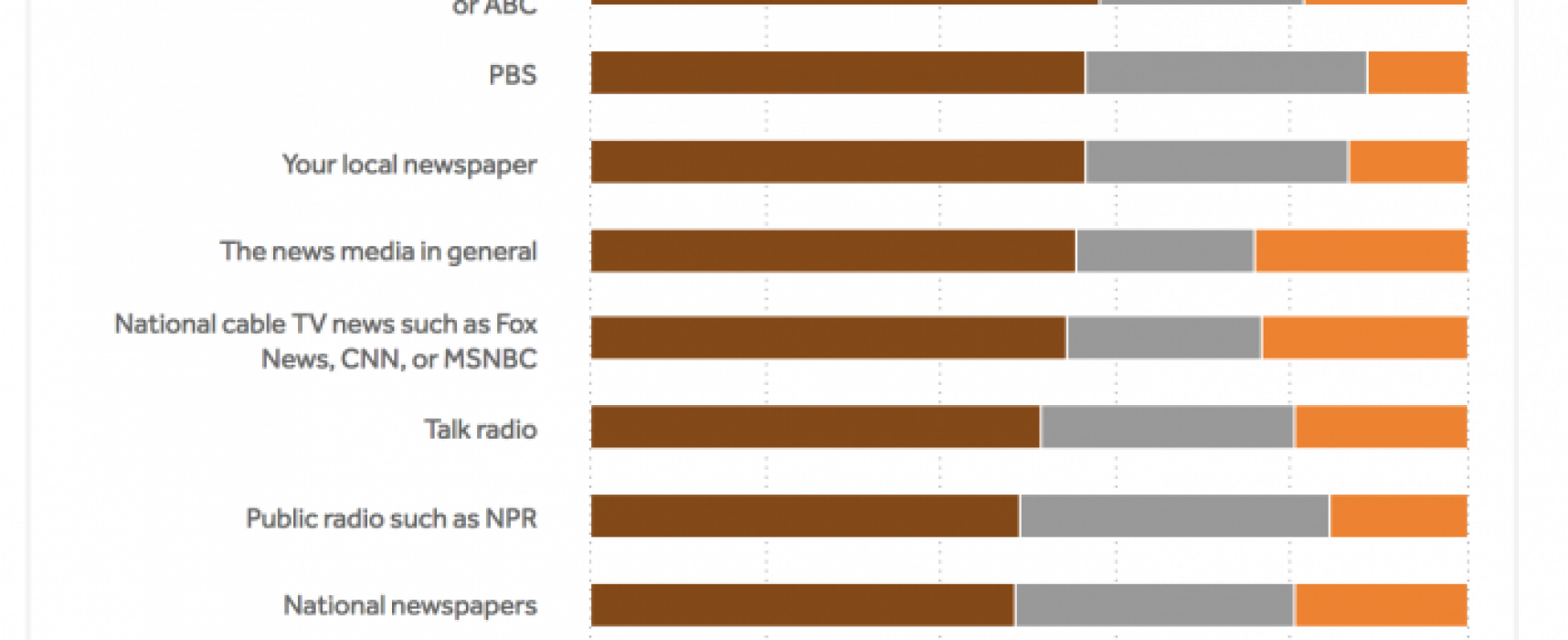 Americans feel they can best distinguish news from opinion in local TV news; worst, online news sites and social media