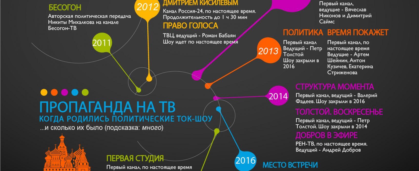 «Там тебя достанут из любого утюга» или как новая российская пропаганда на телевидении обслуживает кремлевскую реальность