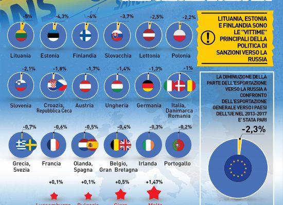 Il ruolo del governo italiano contro le sanzioni alla Russia