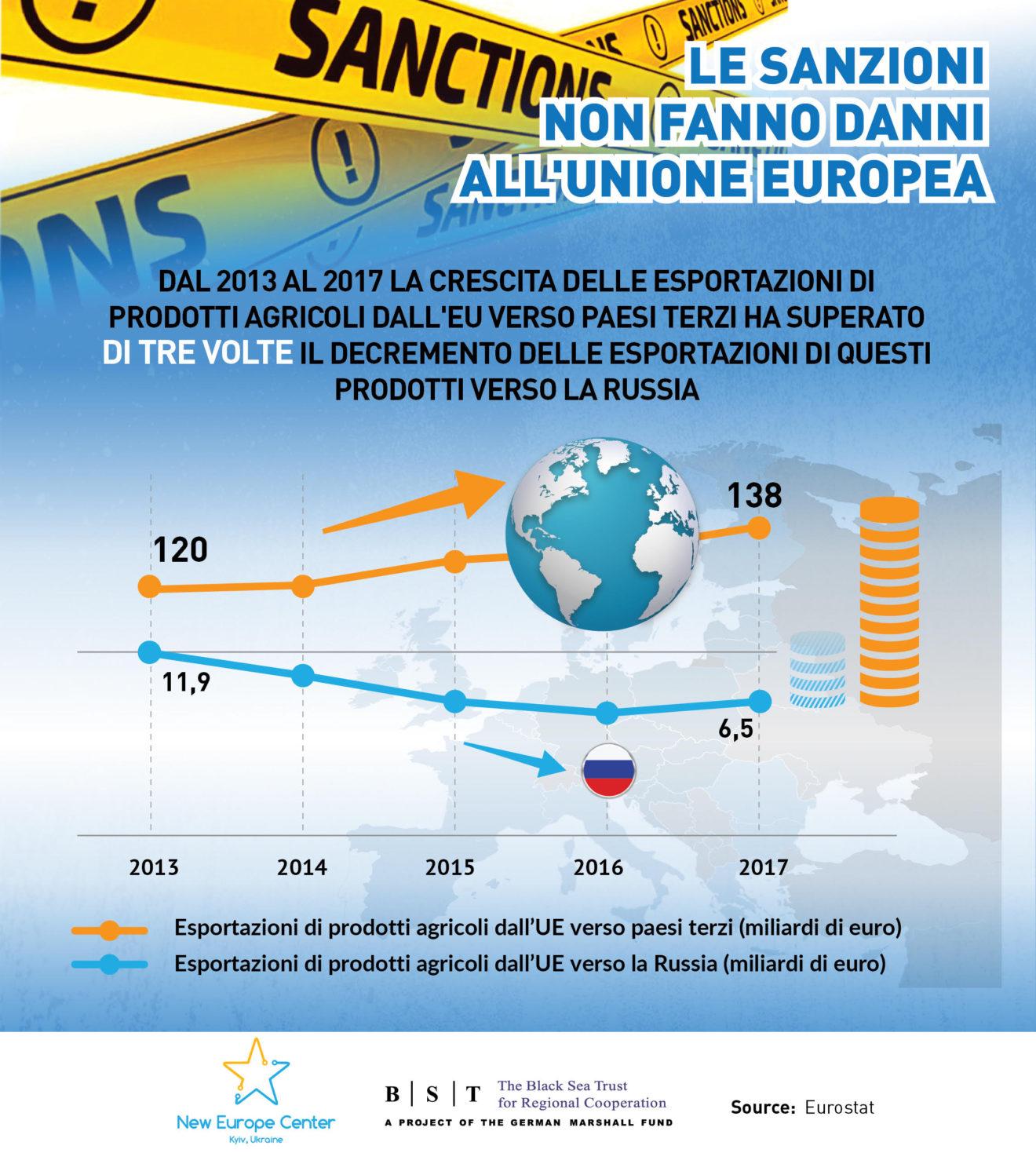 Le sanzionialla russia non danneggiano l'Italia