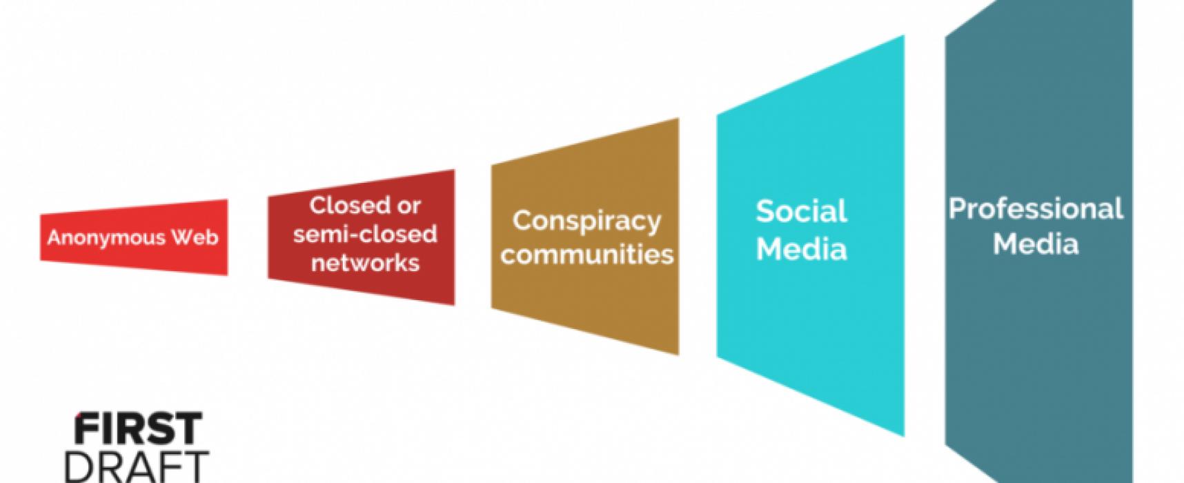 Пять уроков журналистики в эпоху дезинформации