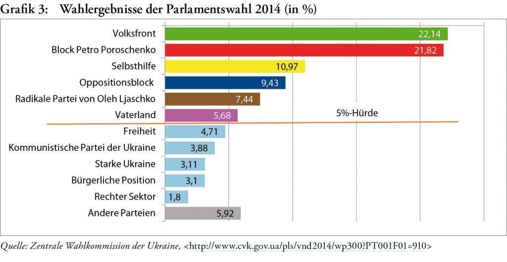 BpB - Wahlergebnisse zum ukrainischen Parlament 2014 - Copyright: BpB