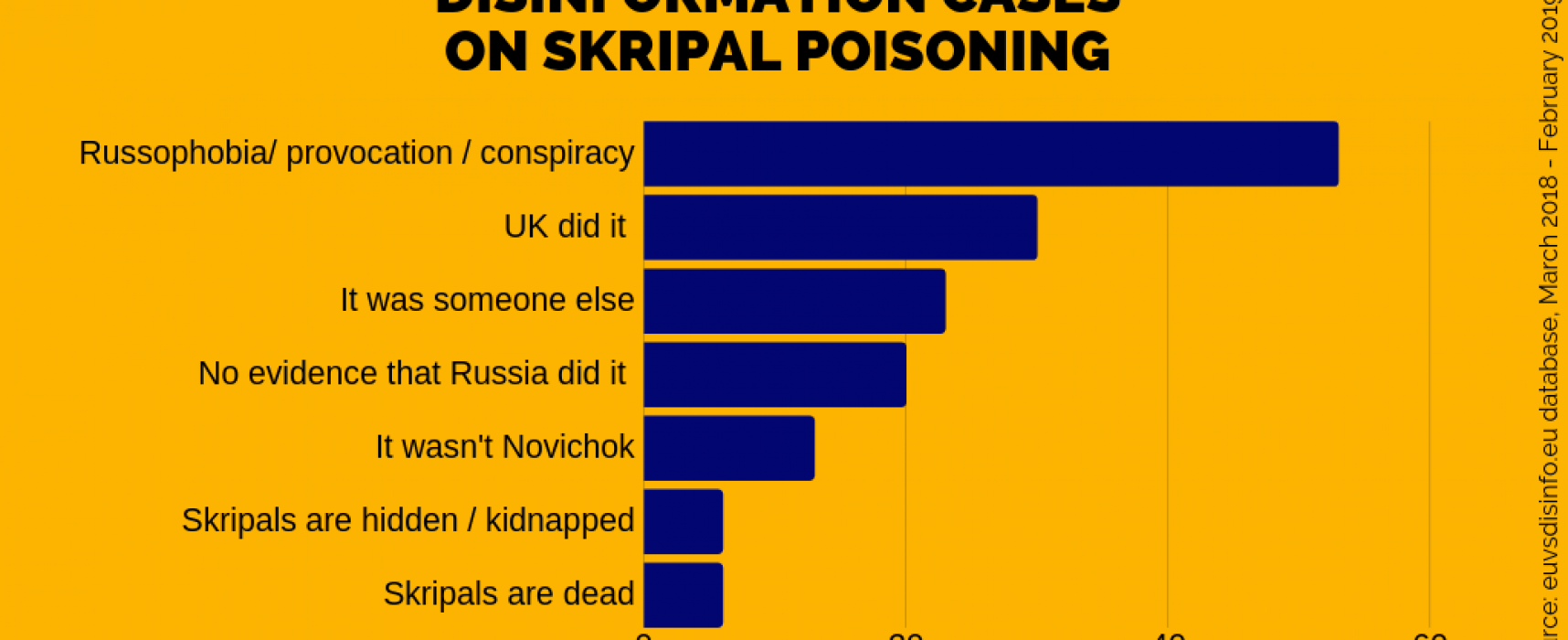 Conspiracy mania marks one-year anniversary of the Skripal poisoning