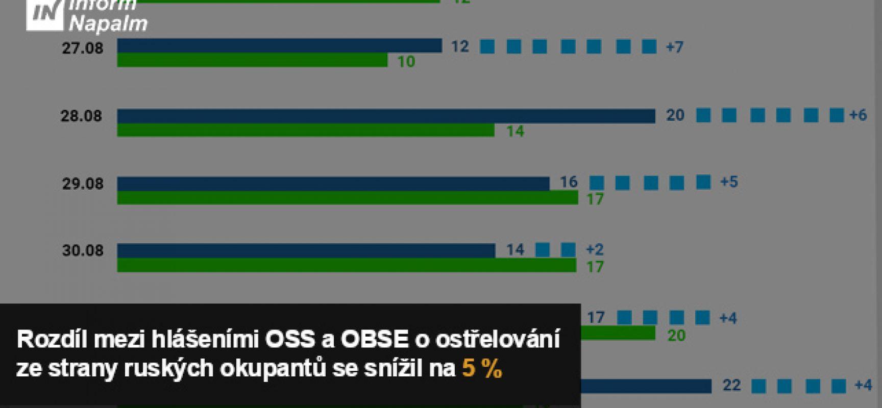 Rozdíl mezi hlášeními OSS a OBSE o ostřelování ze strany ruských okupantů se snížil na 5 % (Infografika)