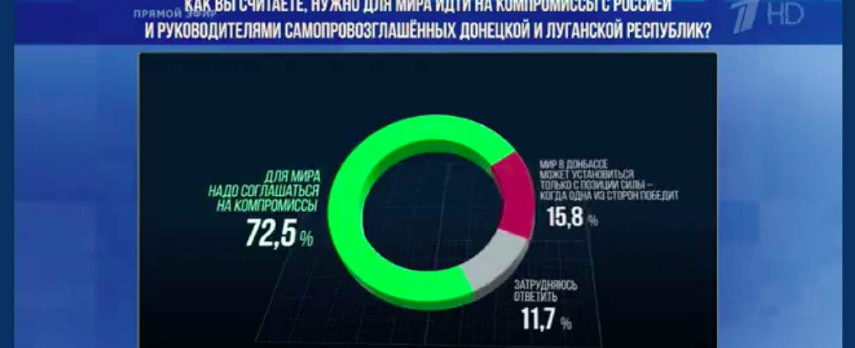 Fake: Over 70% of Ukrainians Ready to Compromise with Russia for Peace in Eastern Ukraine