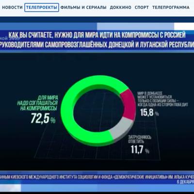 Falso: Más del 70 % de los ucranianos apoyan el compromiso con Rusia para establecer la paz