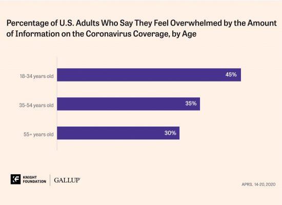 "Americans struggle to navigate COVID-19 ""infodemic"""