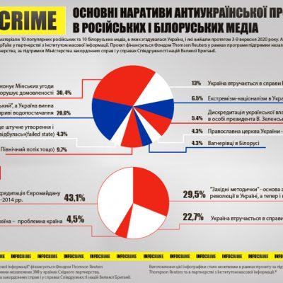 Україна в інформаційному просторі Росії та Білорусі: основні наративи